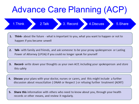 Gold Standard Framework - Advance Care Planning